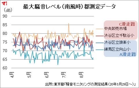 最大騒音レベル(南風時)都測定データ