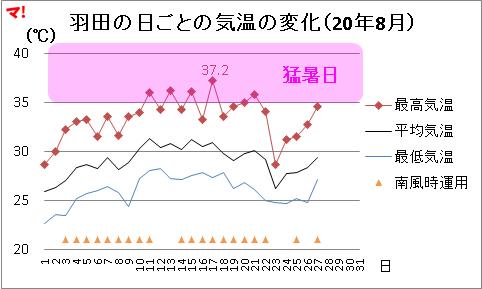 羽田の日ごとの気温の変化(20年8月)