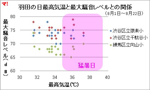 羽田の日最高気温と最大騒音レベルとの関係
