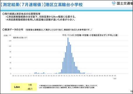 【測定結果(7月速報値)】渋谷区立広尾中学校