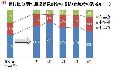 機材区分別の通過機数割合の推移(南風時の到着ルート)