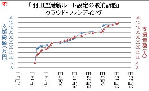 「羽田空港新ルート設定の取消訴訟」 クラウド・ファンディング