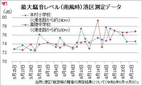 最大騒音レベル(南風時)港区測定データ