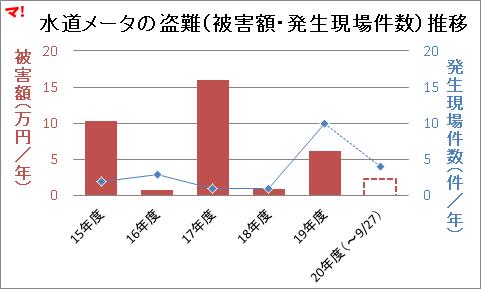水道メータの盗難(被害額・発生現場件数)推移
