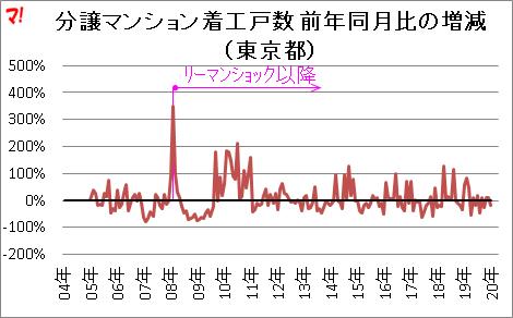 分譲マンション着工戸数 前年同月比の増減 (東京都)