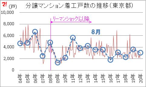 分譲マンション着工戸数の推移(東京都)