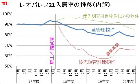 レオパレス21入居率の推移(内訳)