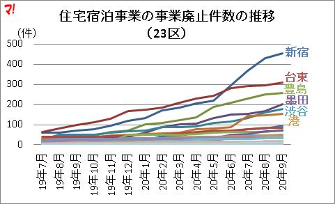住宅宿泊事業の事業廃止件数の推移 (23区)