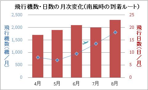 飛行機数・日数の月次変化(南風時の到着ルート)