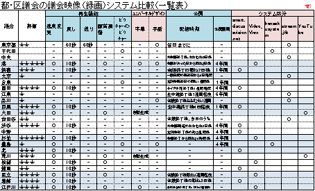 都・区議会の議会映像(録画)システム比較(一覧表)