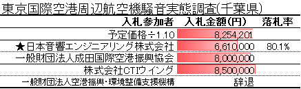 東京国際空港周辺航空機騒音実態調査(千葉県)