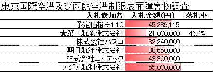 東京国際空港及び函館空港制限表面障害物調査