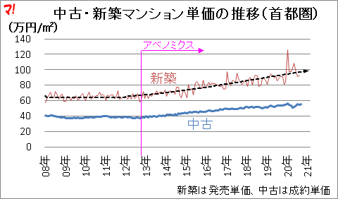 中古・新築マンション単価の推移(首都圏)