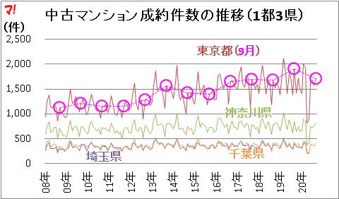 中古マンション成約件数の推移(1都3県)