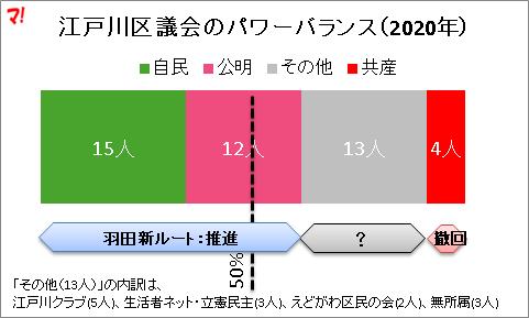 江戸川区議会のパワーバランス(2020年)