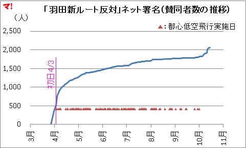 「羽田新ルート反対」ネット署名(賛同者数の推移)