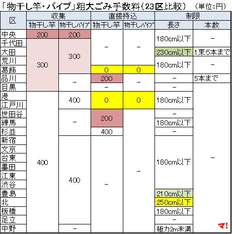 「物干し竿・パイプ」粗大ごみ手数料(23区比較)
