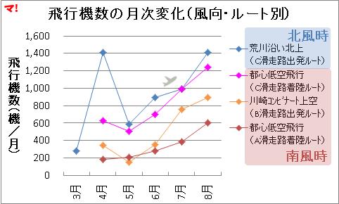 飛行機数の月次変化(風向・ルート別)