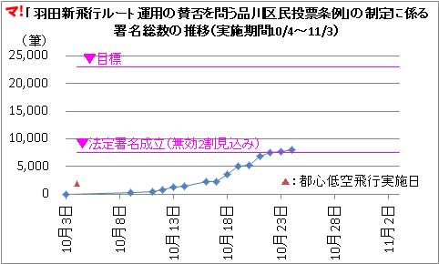 「羽田新飛行ルート運用の賛否を問う品川区民投票条例」の制定に係る 署名総数の推移(実施期間10/4~11/3)