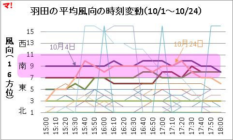 羽田の平均風向の時刻変動(10/1~10/24)