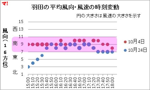 羽田の平均風向・風速の時刻変動