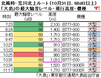 北風時・荒川北上ルート(10月31日、68dB以上) 「大島」の最大騒音レベル・飛行高度・機種