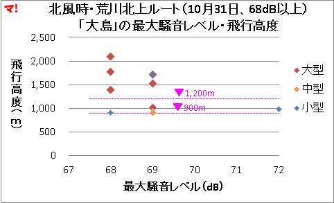 北風時・荒川北上ルート(10月31日、68dB以上) 「大島」の最大騒音レベル・飛行高度