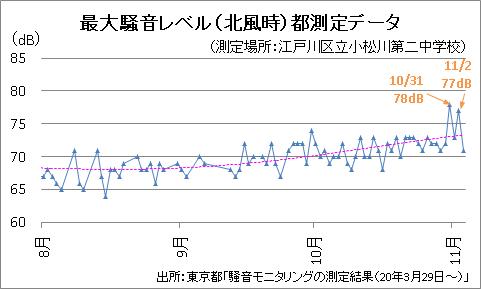 最大騒音レベル(北風時)都測定データ