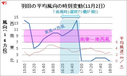 羽田の平均風向の時刻変動(11月2日)
