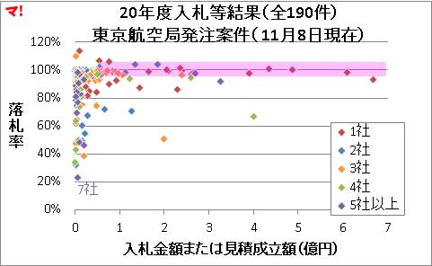 20年度入札等結果(全190件) 東京航空局発注案件( 11月8日現在)