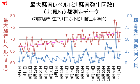 「最大騒音レベル」と「騒音発生回数」 (北風時)都測定データ