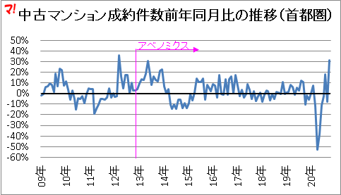 中古マンション成約件数前年同月比の推移(首都圏)