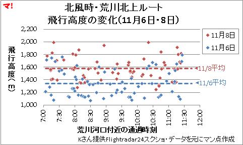 北風時・荒川北上ルート 飛行高度の変化(11月6日・8日)