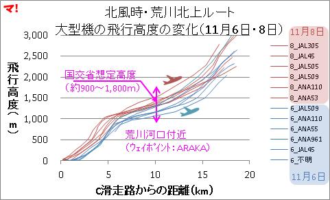 北風時・荒川北上ルート 大型機の飛行高度の変化(11月6日・8日)