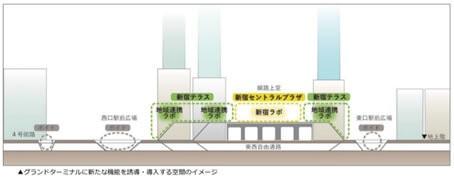 新宿の拠点再整備方針~新宿グランドターミナルの一体的な再編