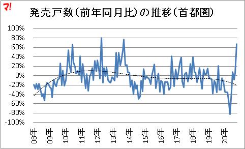 発売戸数(前年同月比)の推移(首都圏)