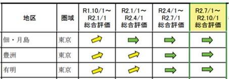 地区毎の総合評価(変動率)推移