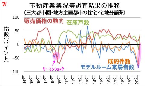 不動産業業況等調査結果の推移 (三大都市圏・地方主要都市の住宅・宅地分譲業)