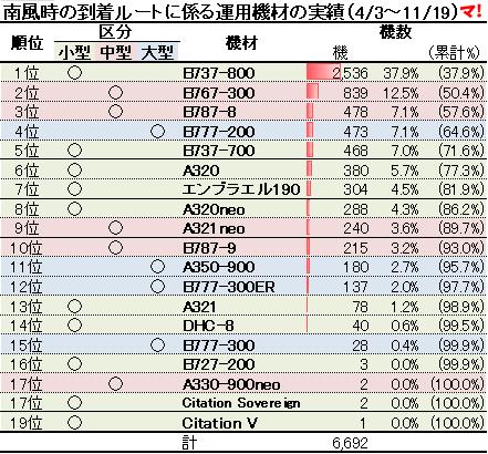 南風時の到着ルートに係る運用機材の実績(4/3~11/19)