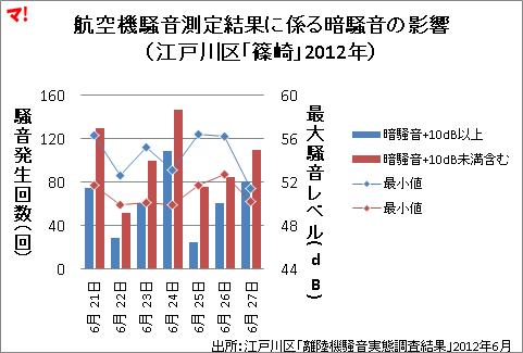 航空機騒音測定結果に係る暗騒音の影響 (江戸川区「篠崎」2012年)
