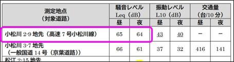 江戸川区が公表した「平成28年度調査結果」