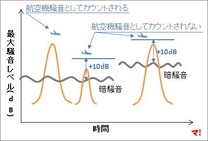 飛行騒音の発生頻度の一部はカウント