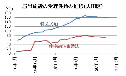 届出施設の受理件数の推移(大田区)