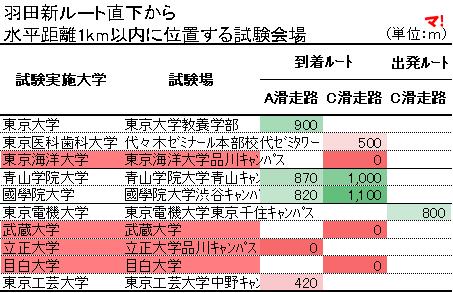羽田新ルート直下から 水平距離1km以内に位置する試験会場