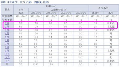 過去18年間(1993年~2010年)の羽田の2月の最多風向は北北西