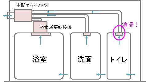 浴室と洗面所の換気を兼ねた中間ダクト方式
