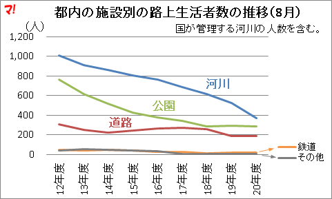 都内の施設別の路上生活者数の推移(8月)