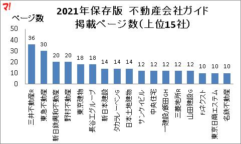 2021年保存版 不動産会社ガイド 掲載ページ数(上位15社)
