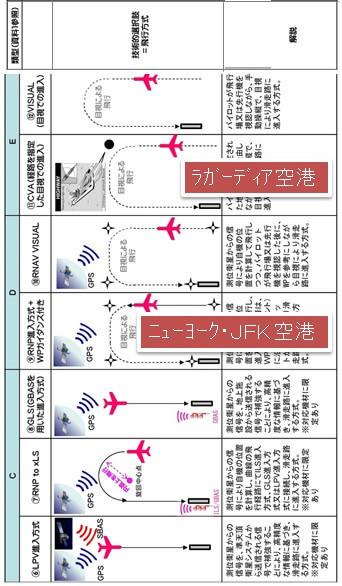 12種類の飛行方式(2)