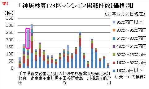 「神居秒算」23区マンション掲載件数【価格別】